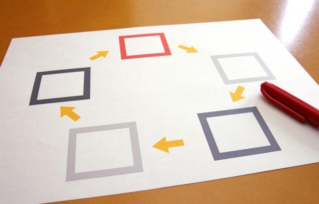 親族外事業承継(M&A)の進め方、売却プロセスを確認しよう!