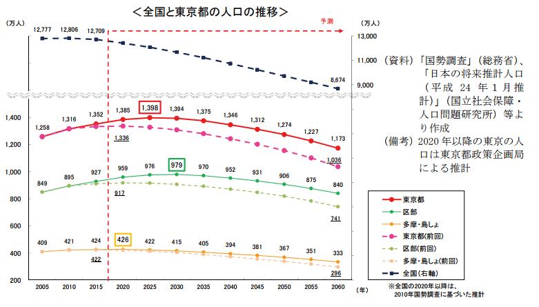 東京都の人口