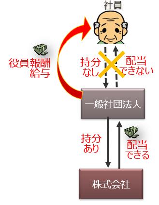 一般社団法人の利益分配