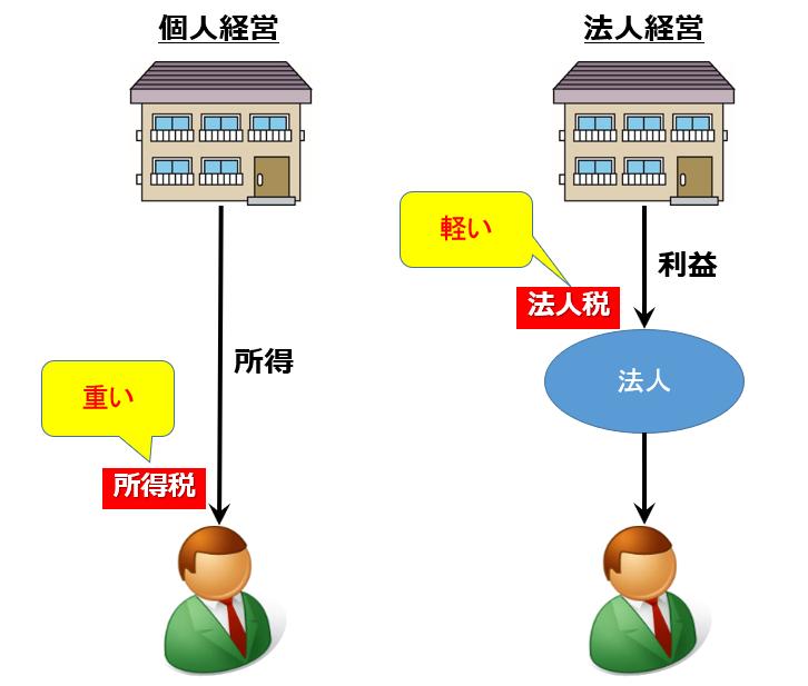 不動産経営と法人税
