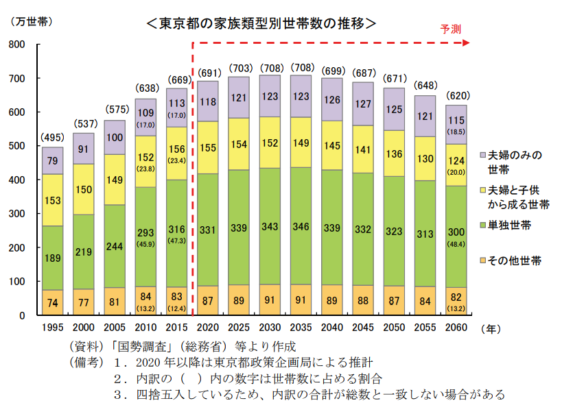 【東京都の家族類型別世帯数の推移】