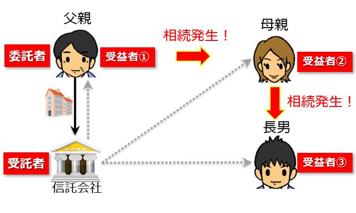 受益者連続型信託2