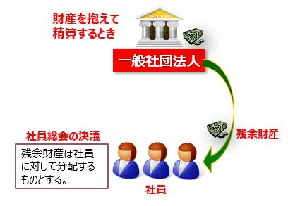 一般社団法人の残余財産