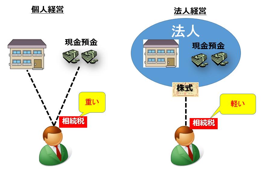 不動産と相続税