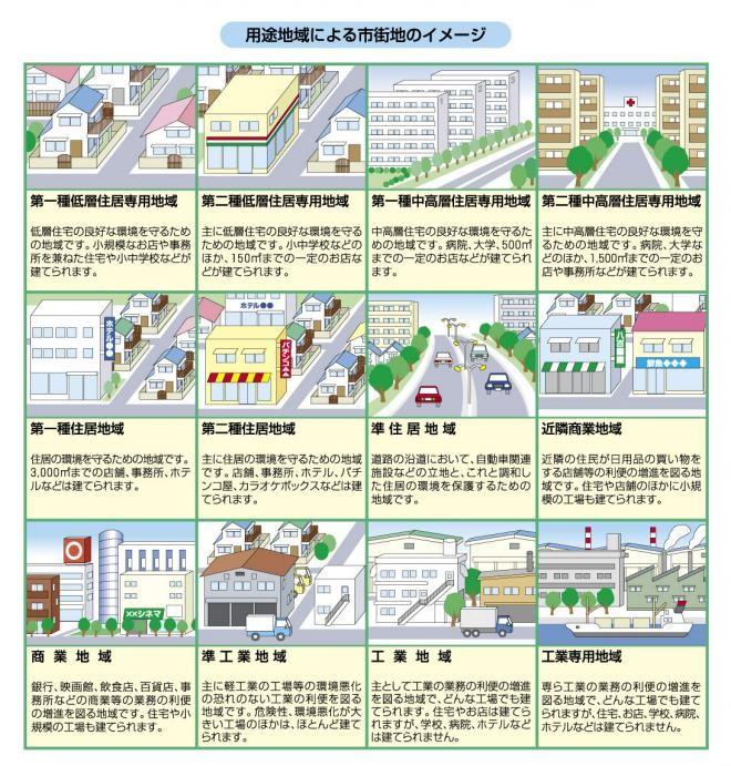 用途地域・建築基準法
