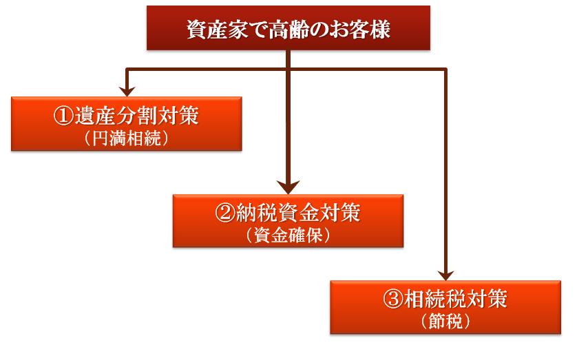 相続対策の3本柱